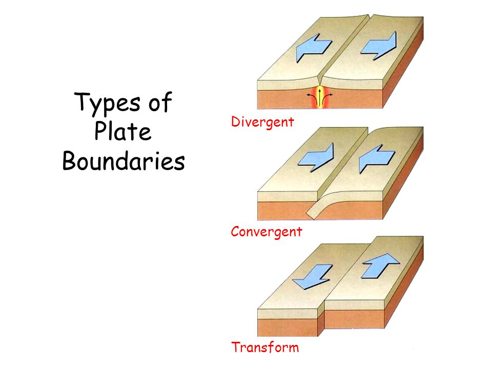 What Are Convergent, Divergent & Transform Boundaries?