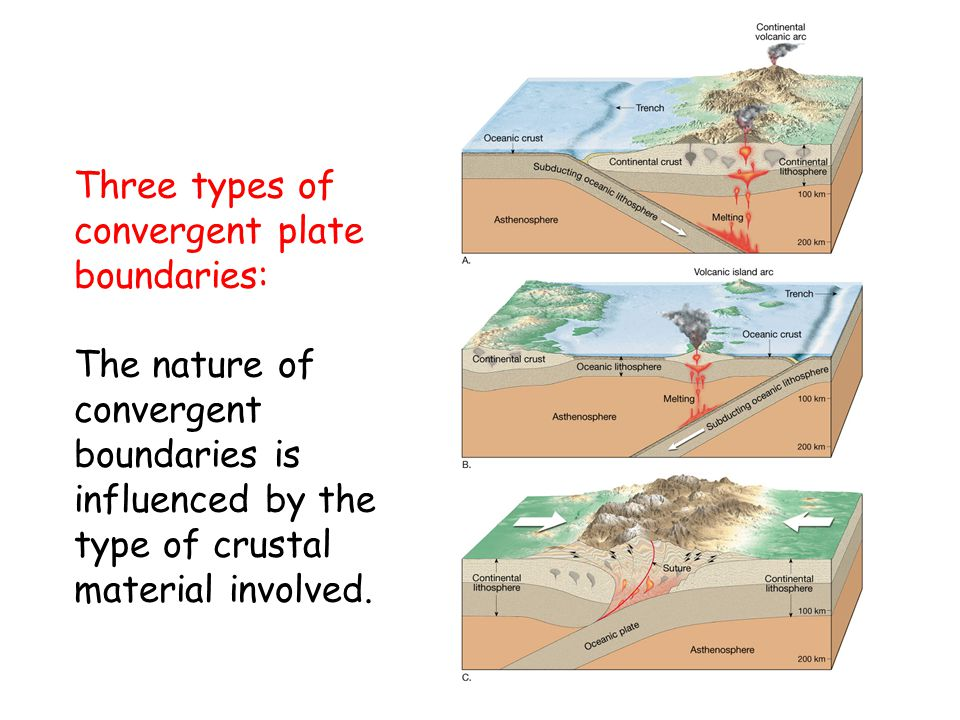 diagram of the three types of plate boundaries gallery