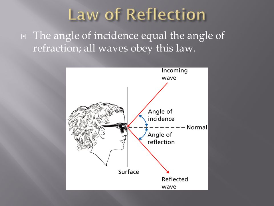 Law of Reflection The angle of incidence equal the angle of refraction; all waves obey this law.