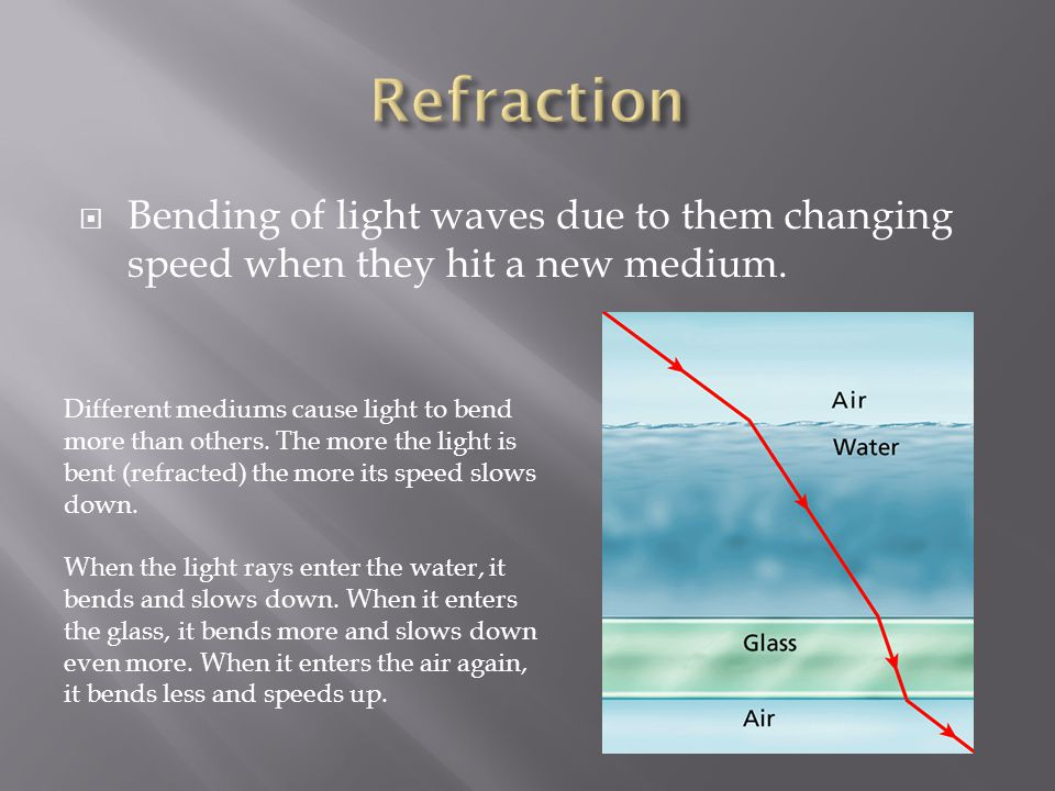 Refraction Bending of light waves due to them changing speed when they hit a new medium.