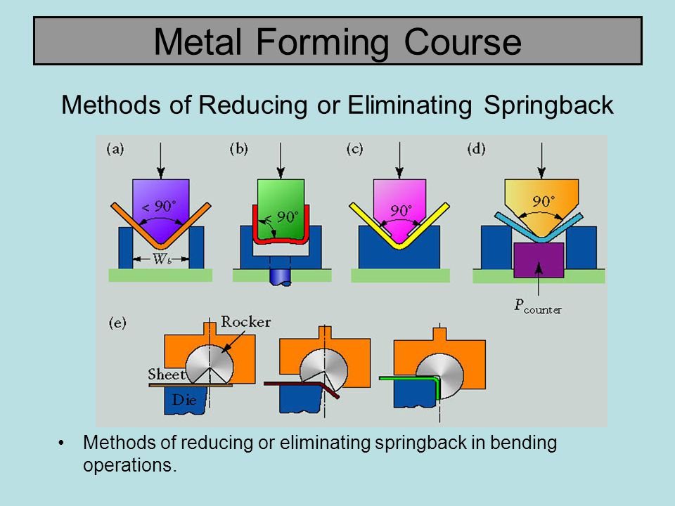 Methods of Reducing or Eliminating Springback