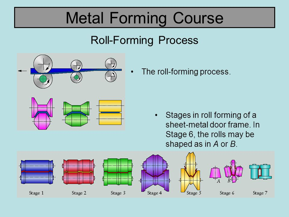 Metal Forming Course Roll-Forming Process The roll-forming process.
