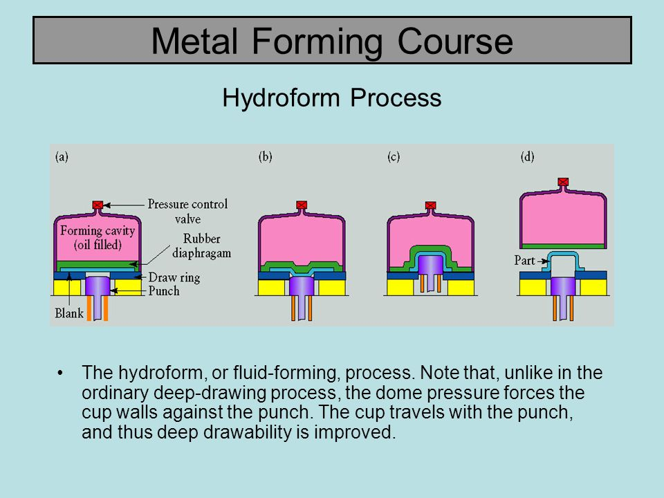 Metal Forming Course Hydroform Process