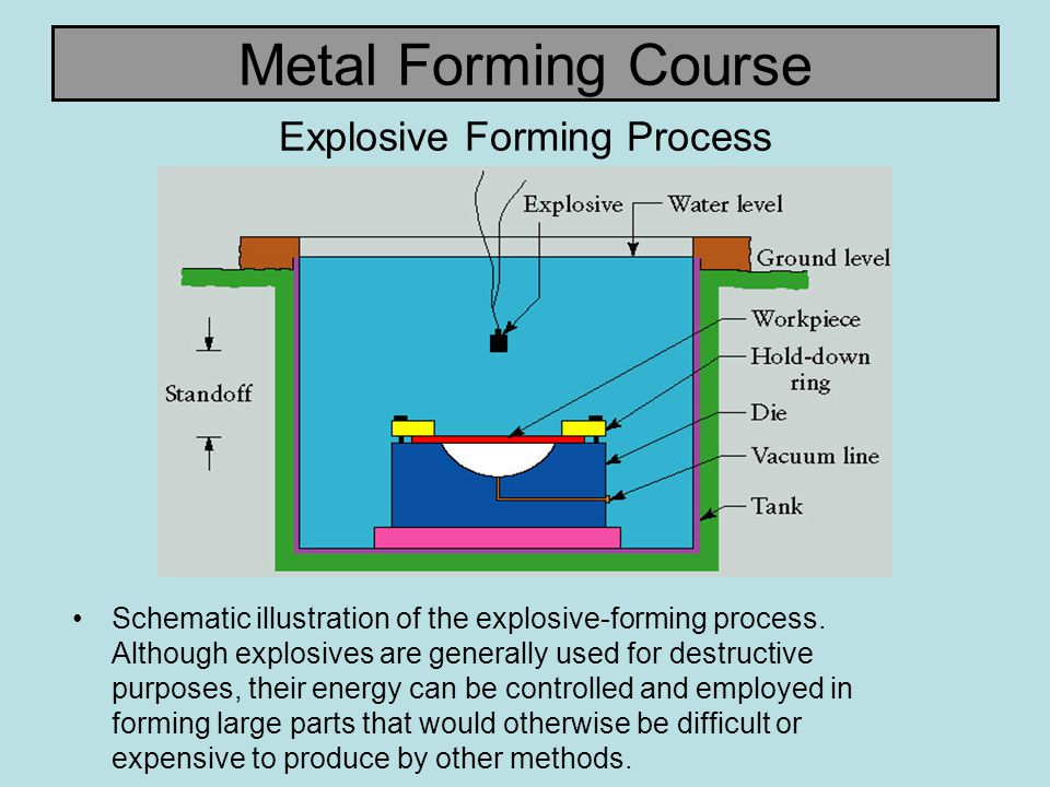 Explosive Forming Process
