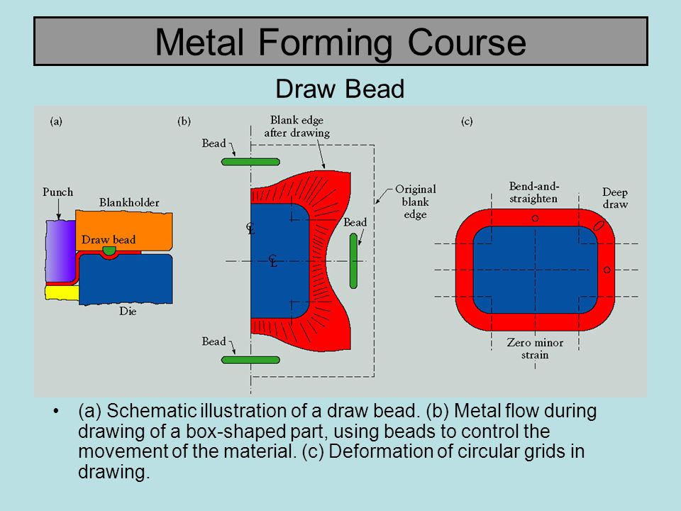 Metal Forming Course Draw Bead