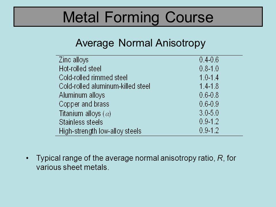 Average Normal Anisotropy