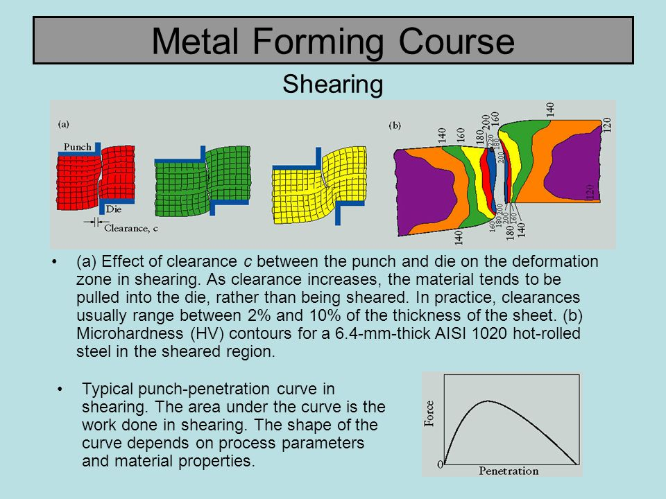 Metal Forming Course Shearing