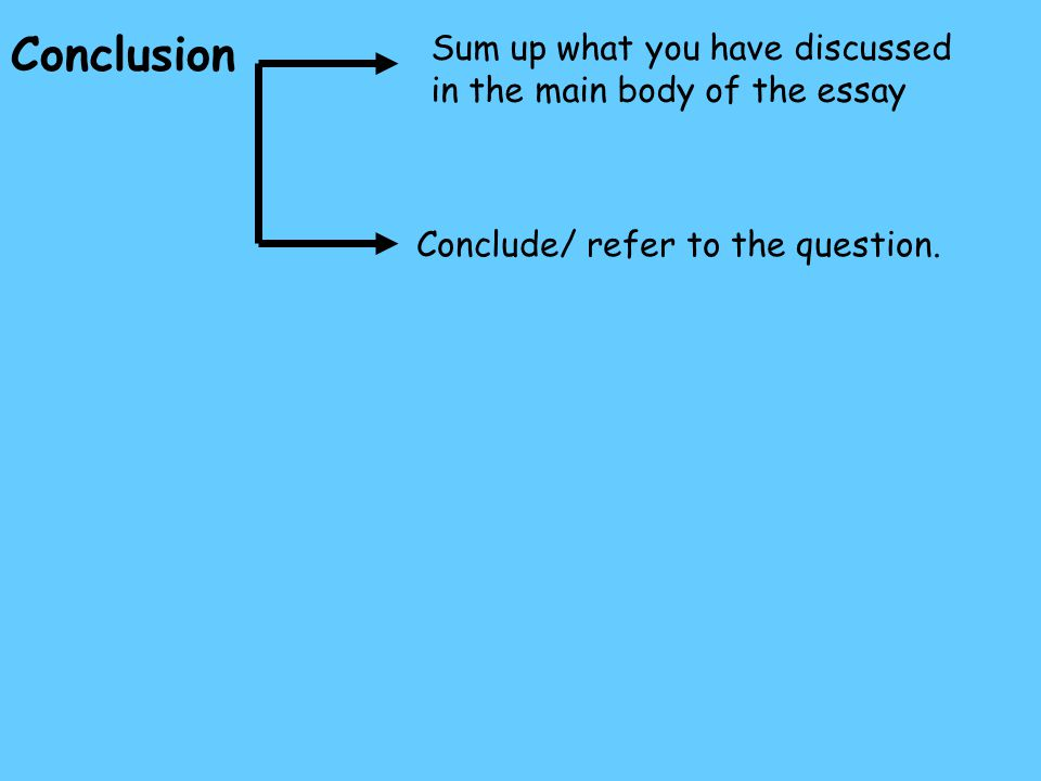 Conclusion Sum up what you have discussed in the main body of the essay.