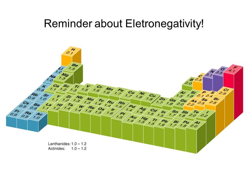 Reminder about Eletronegativity!