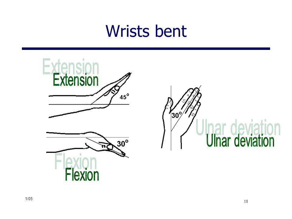 Wrists bent Extension Ulnar deviation Flexion
