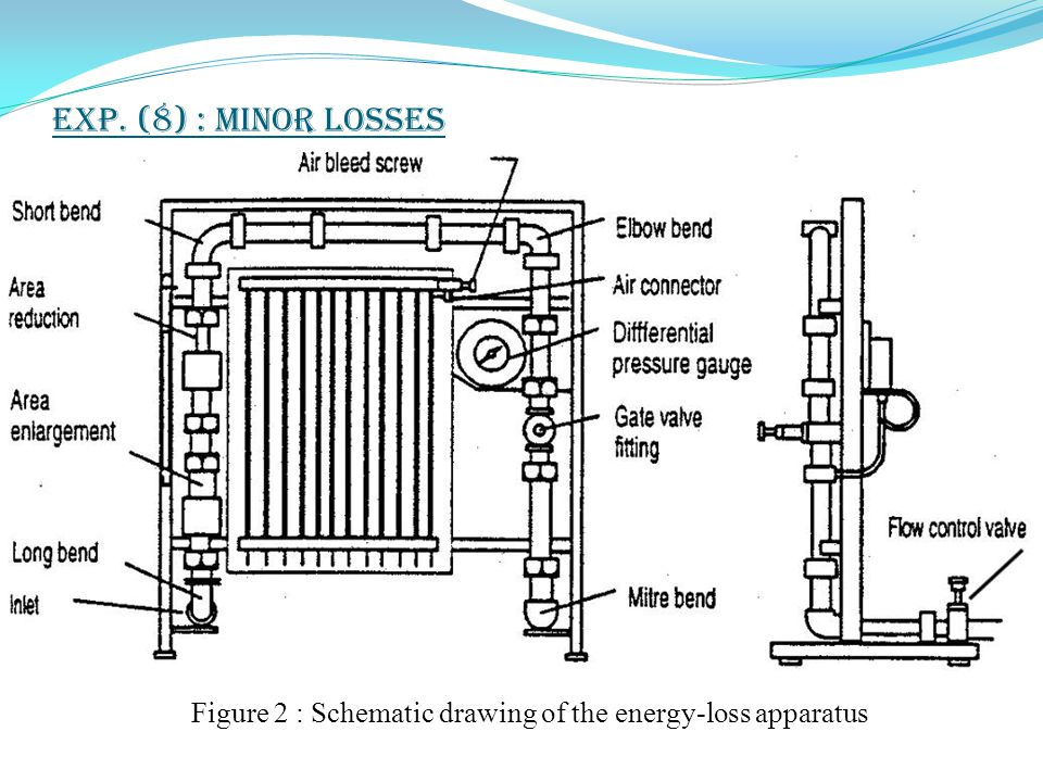 Figure 2 : Schematic drawing of the energy-loss apparatus