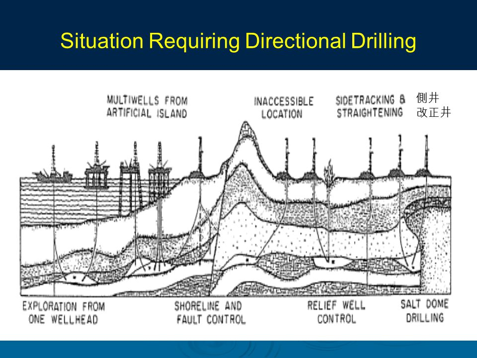 Situation Requiring Directional Drilling