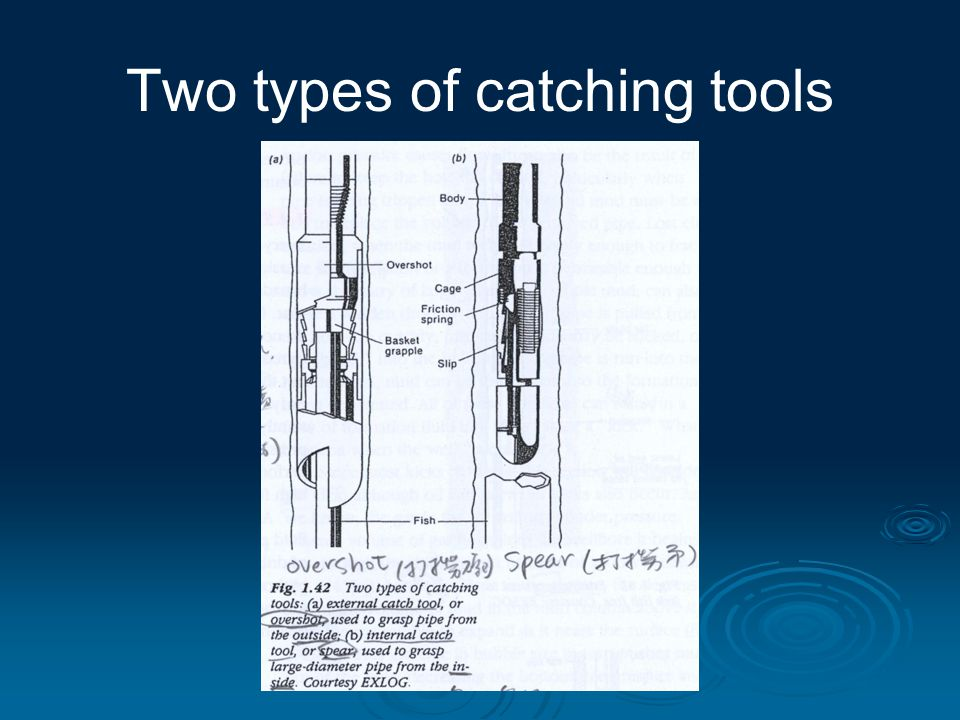 Two types of catching tools