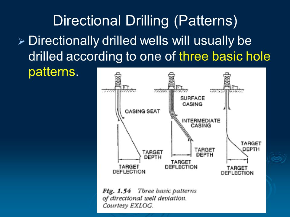 Directional Drilling (Patterns)