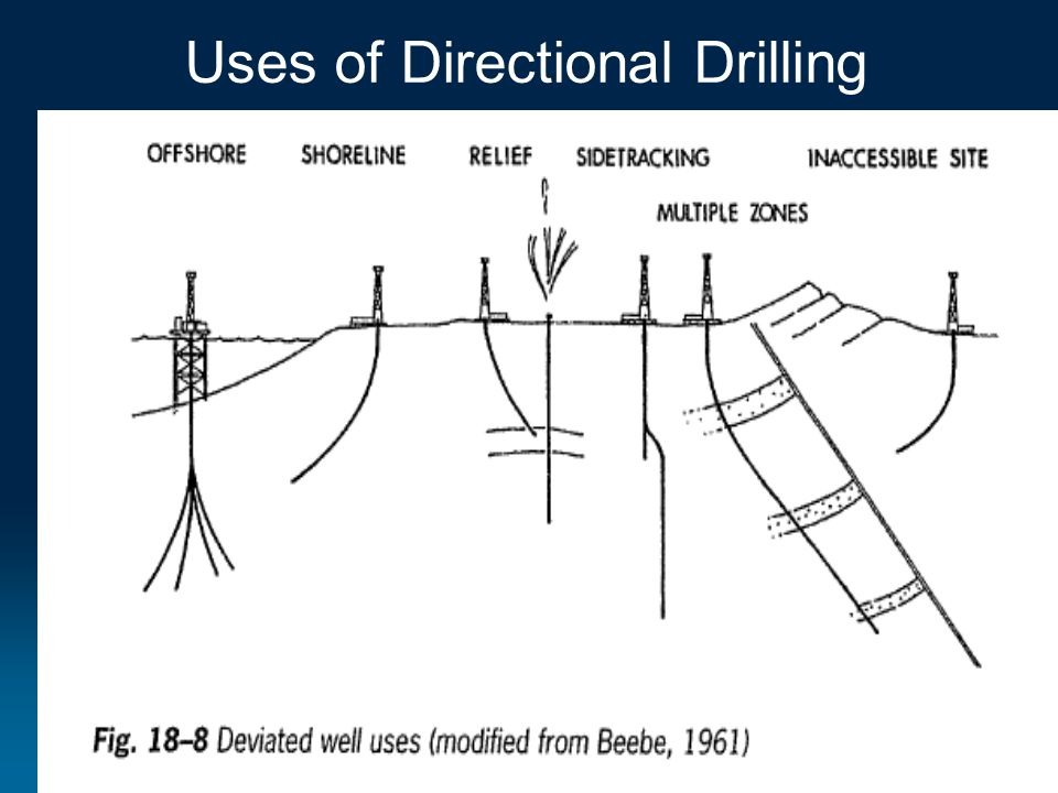 Uses of Directional Drilling