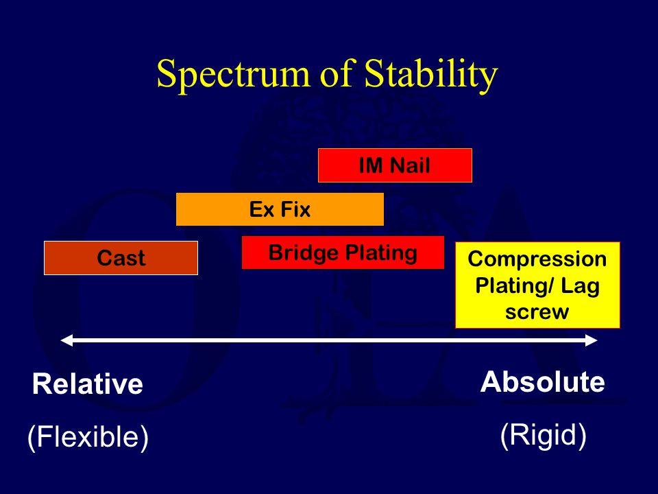 Compression Plating/ Lag screw