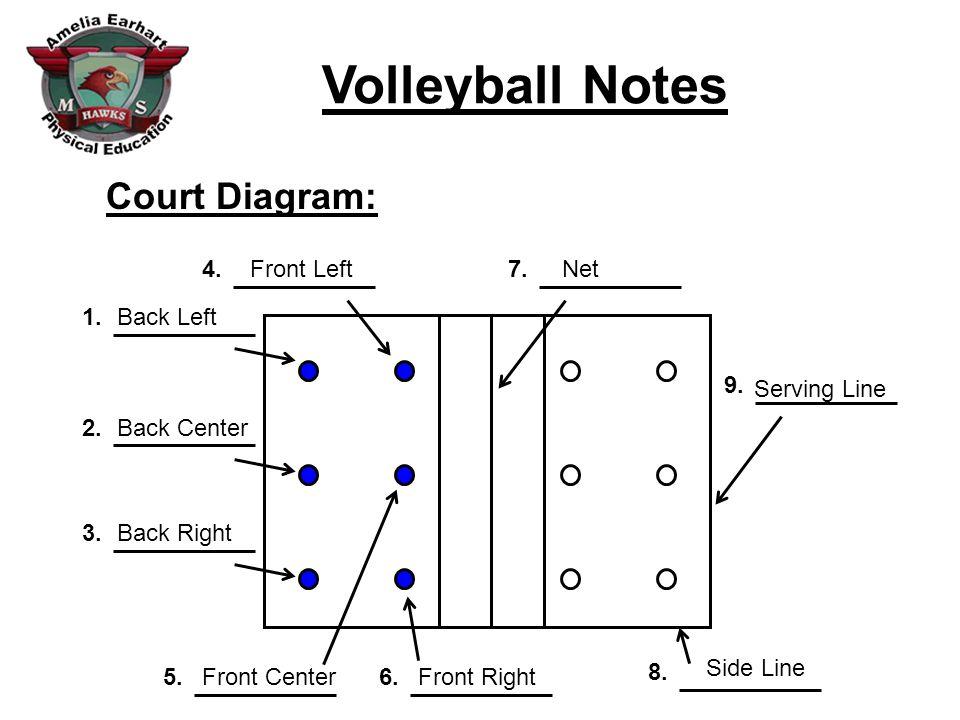 Court Diagram: 8. 6. 5. 3. 2. 1. 4. 7. 9. Front Left Net Back Left