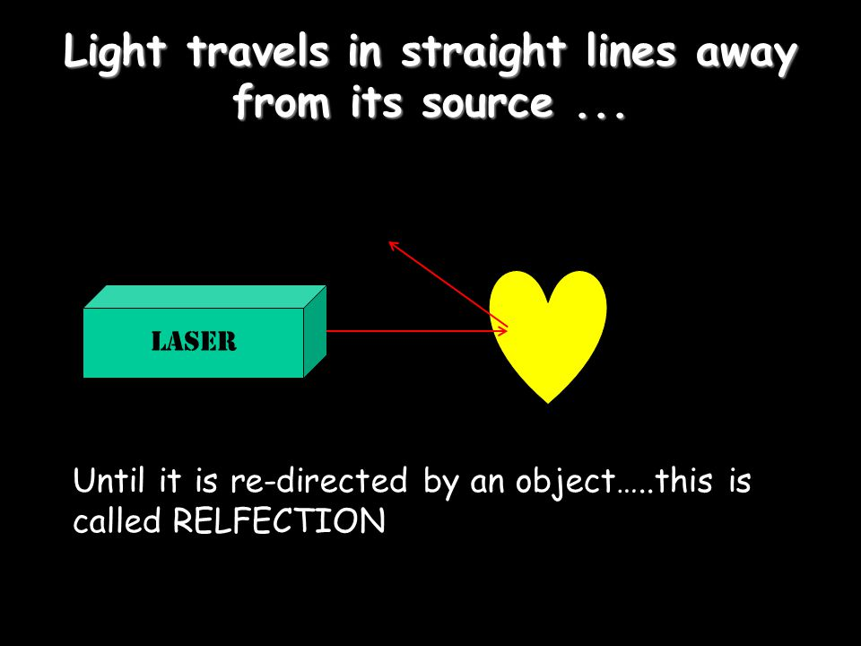 Light travels in straight lines away from its source ...