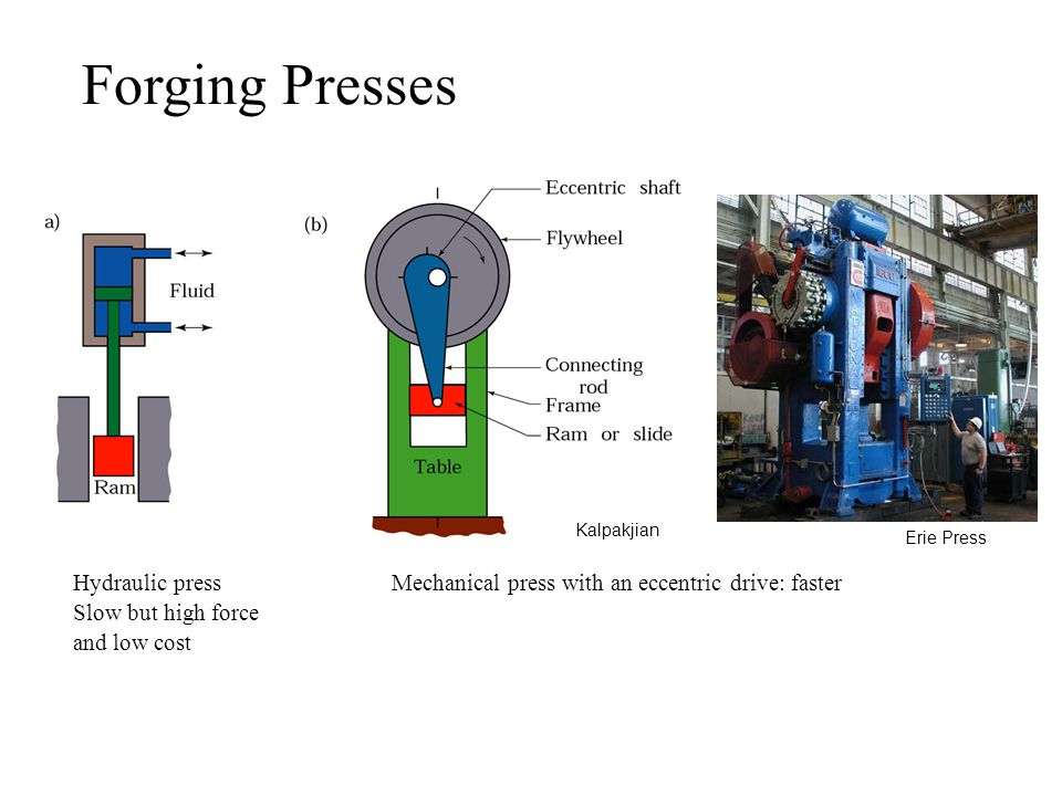 Forging Presses Kalpakjian. Erie Press. Hydraulic press Mechanical press with an eccentric drive: faster.