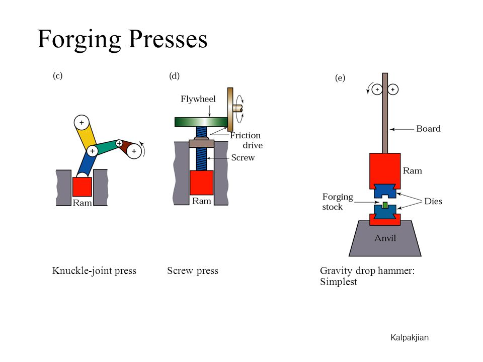 Forging Presses Knuckle-joint press Screw press Gravity drop hammer: