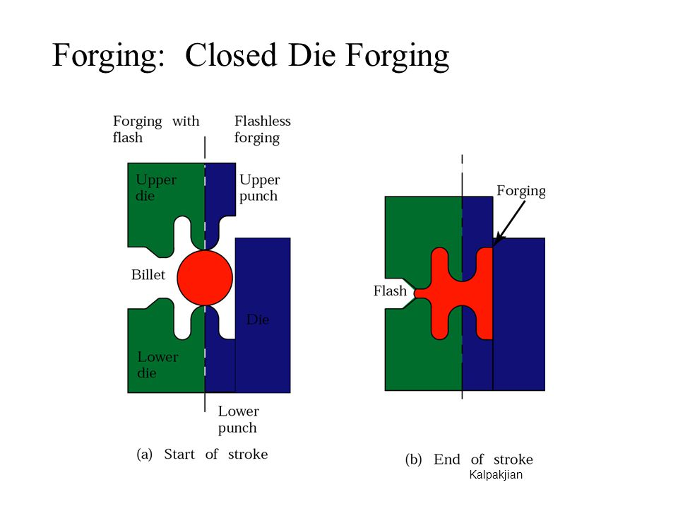 Forging: Closed Die Forging