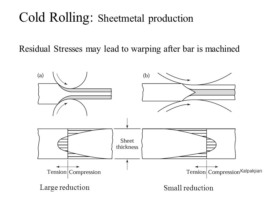 Cold Rolling: Sheetmetal production
