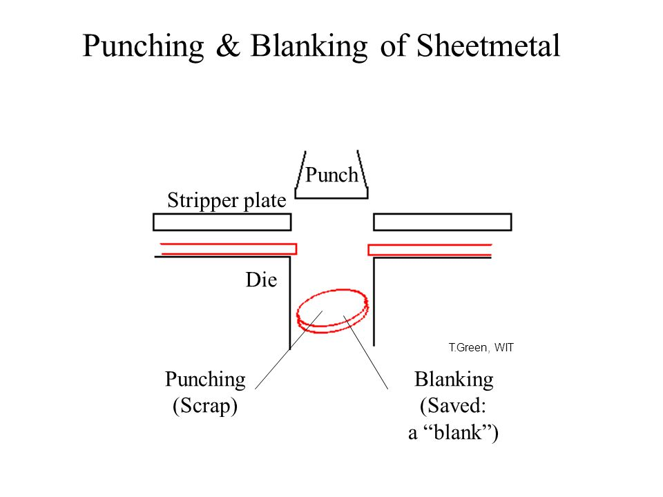 Punching & Blanking of Sheetmetal