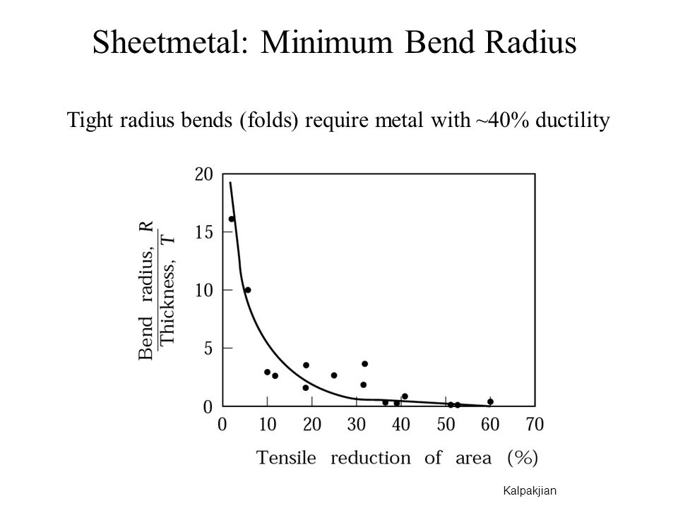 Sheetmetal: Minimum Bend Radius