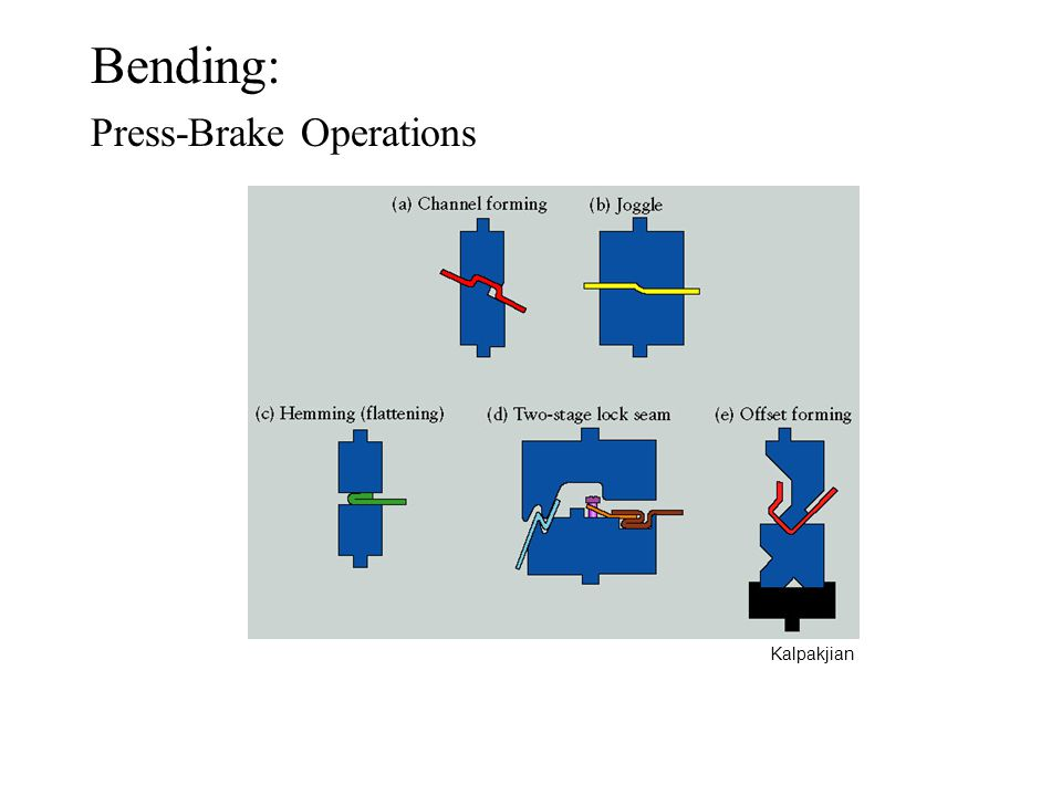 Bending: Press-Brake Operations Kalpakjian