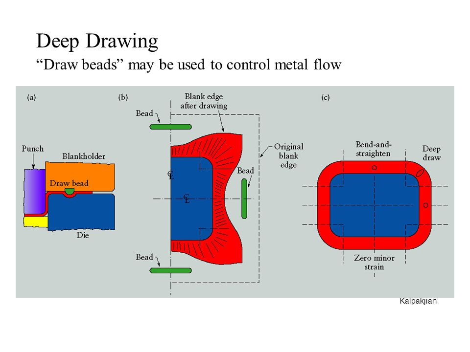 Deep Drawing Draw beads may be used to control metal flow Kalpakjian