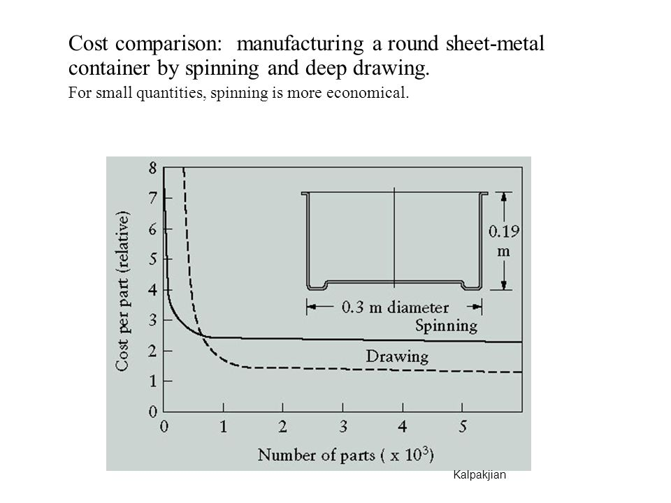 Cost comparison: manufacturing a round sheet-metal container by spinning and deep drawing.
