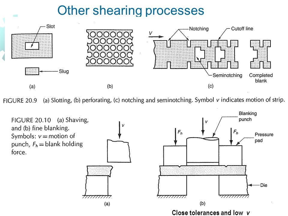 Other shearing processes