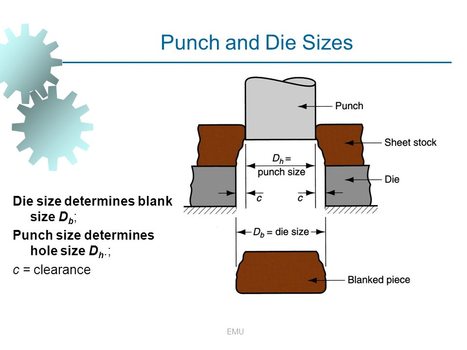 Punch and Die Sizes Die size determines blank size Db;