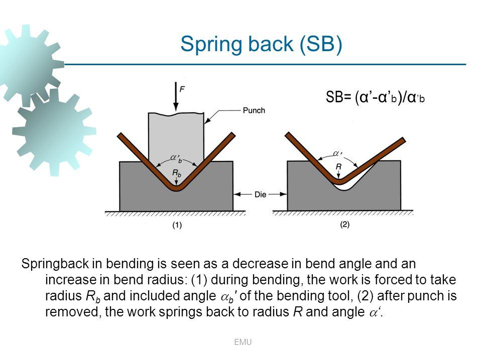 Spring back (SB) SB= (α'-α'b)/α'b
