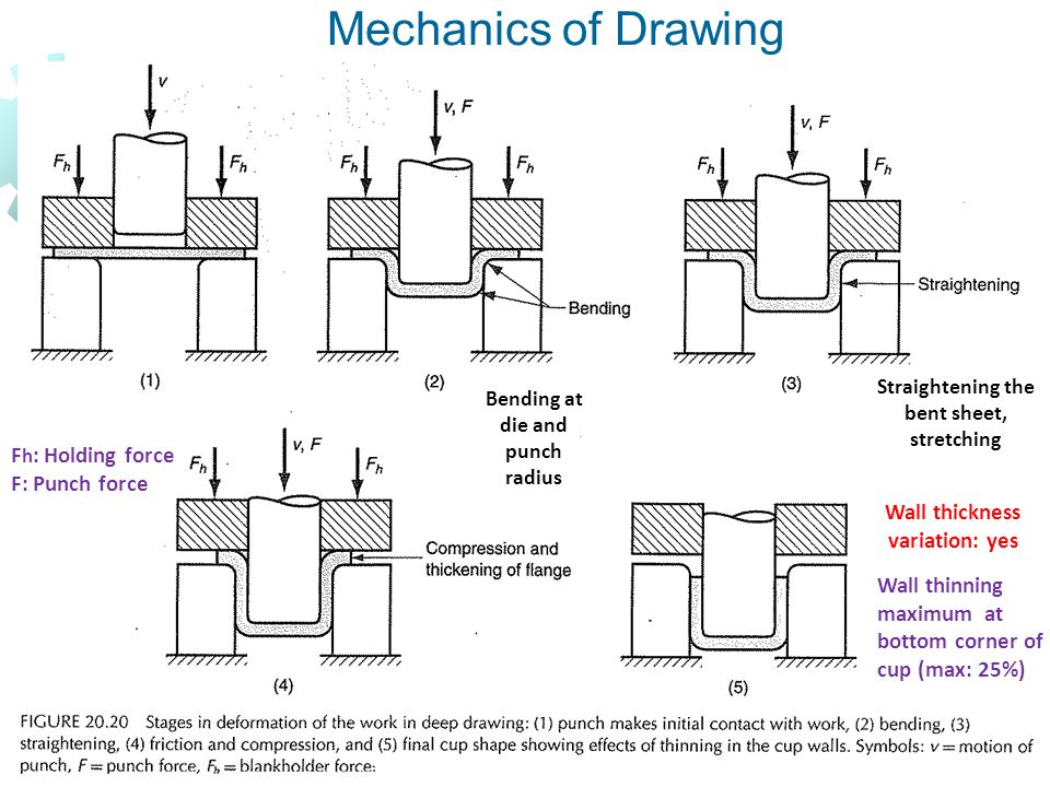 Mechanics of Drawing Fh: Holding force F: Punch force