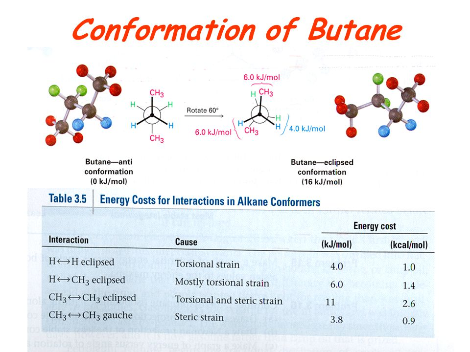 Conformation of Butane