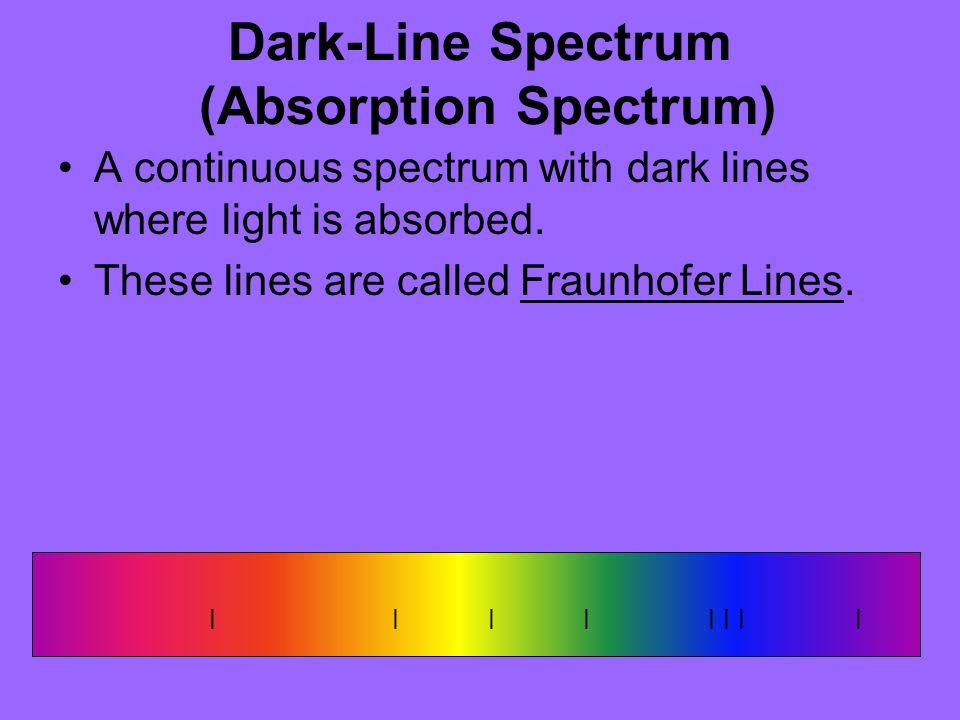 Dark-Line Spectrum (Absorption Spectrum)