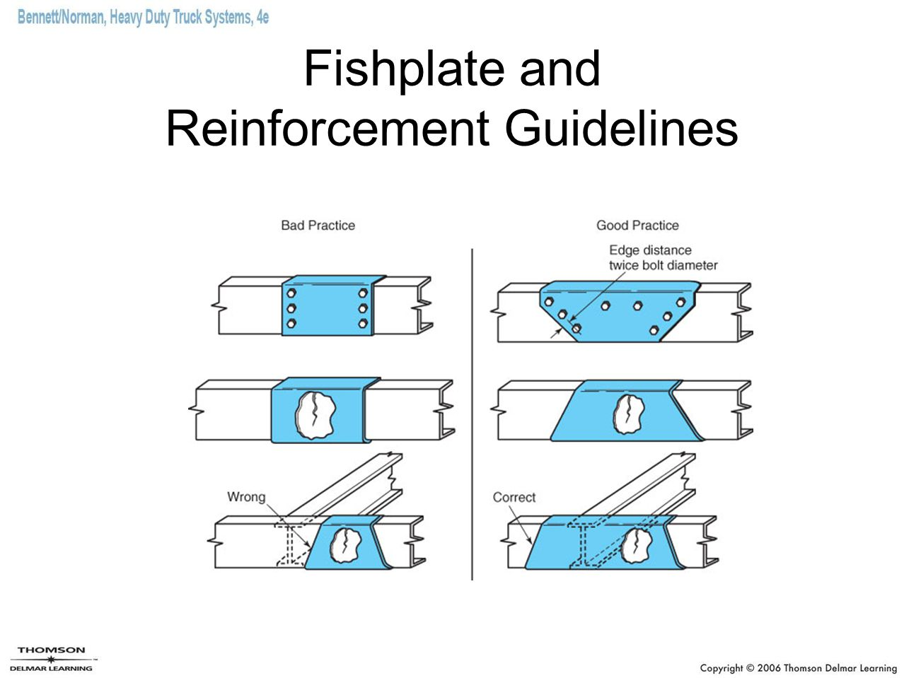 Fishplate and Reinforcement Guidelines