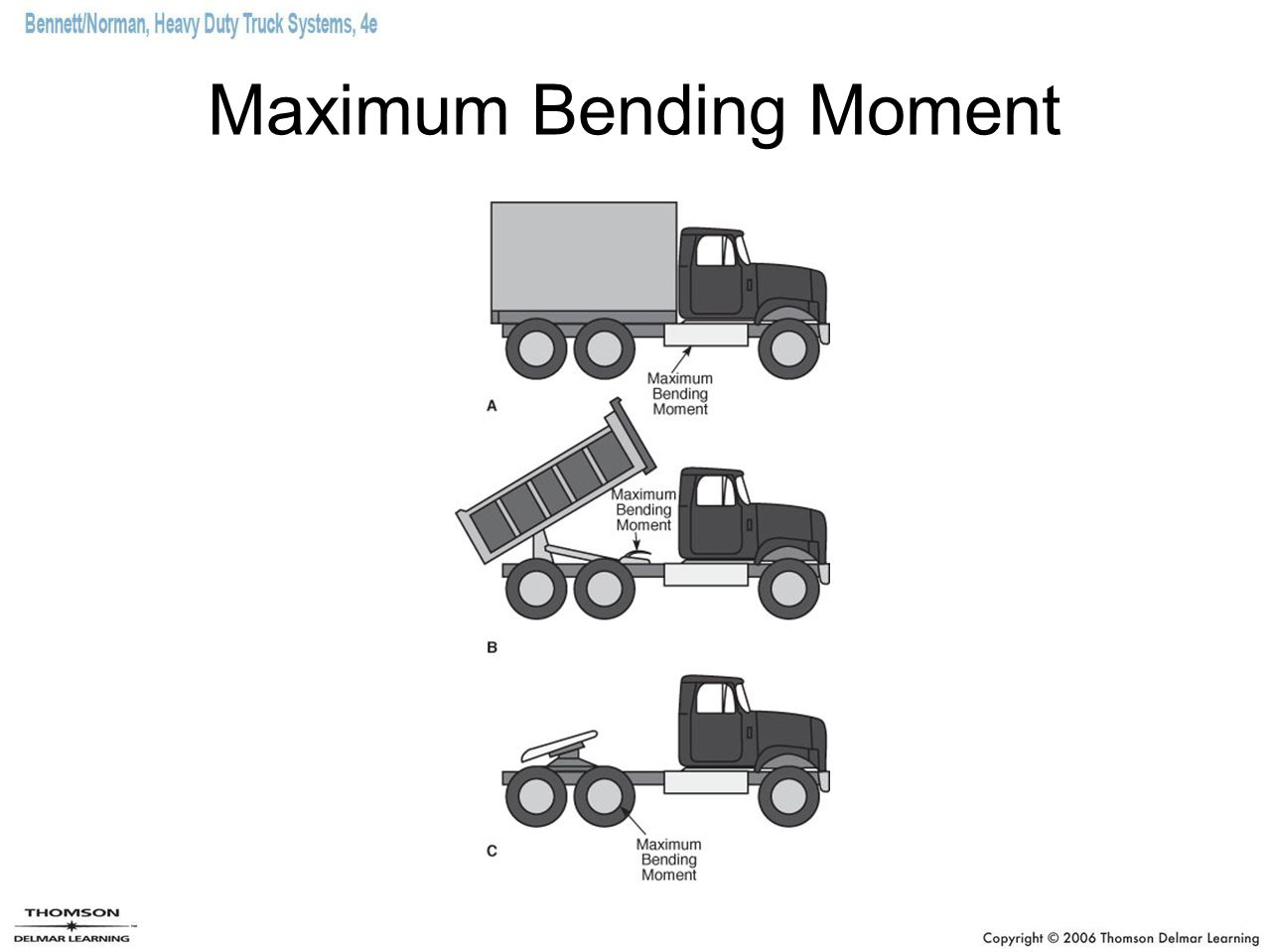 Maximum Bending Moment