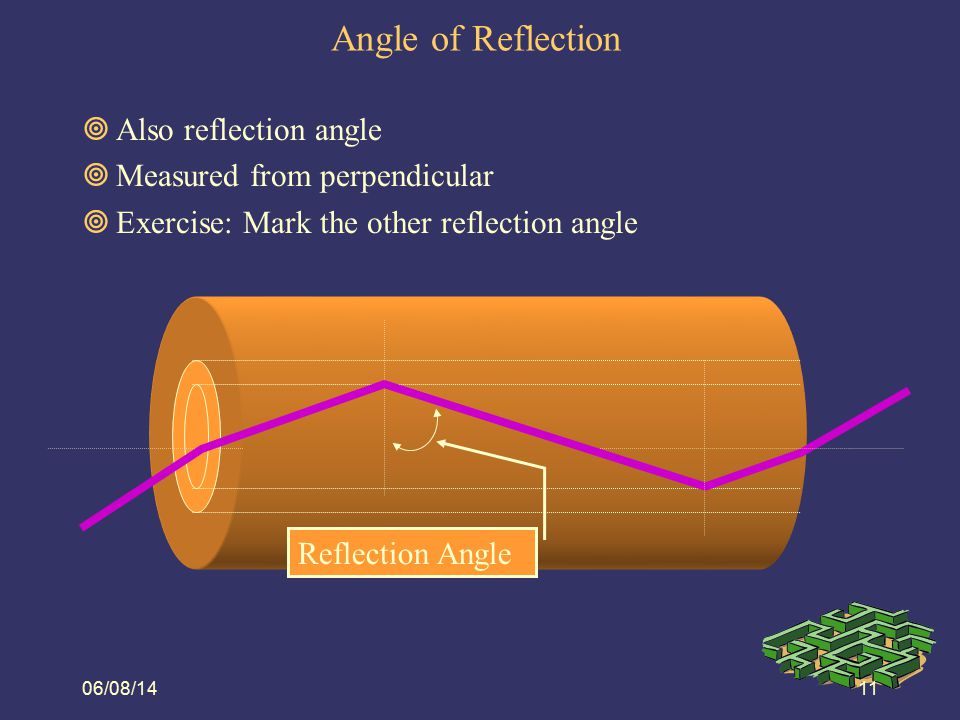 Angle of Reflection Also reflection angle Measured from perpendicular