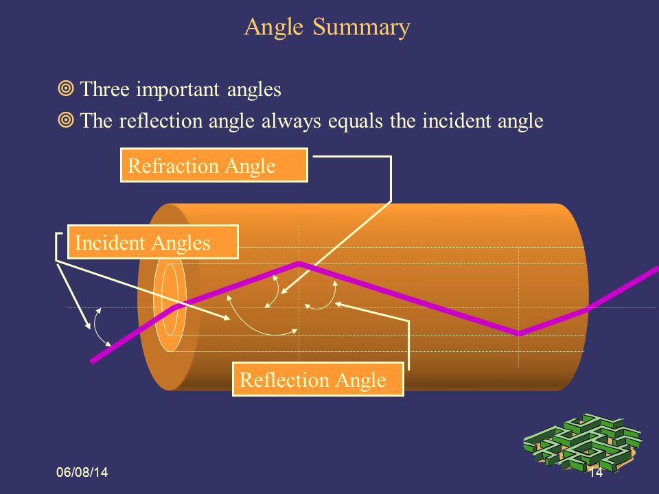 Angle Summary Three important angles