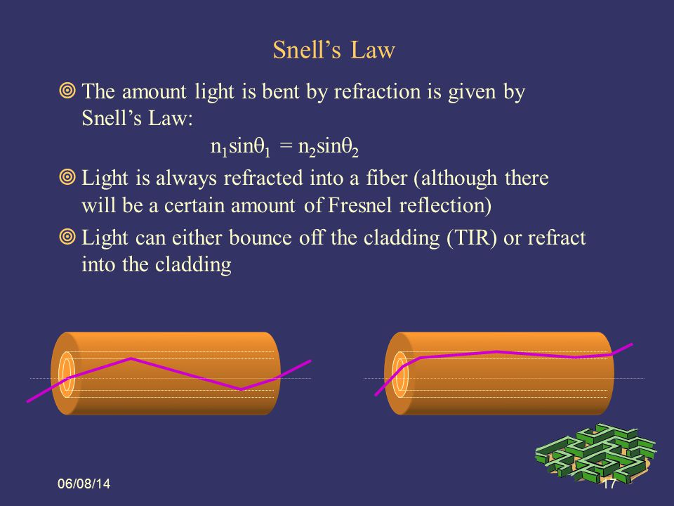 Snell's Law 08/06/14. The amount light is bent by refraction is given by Snell's Law: n1sin1 = n2sin2.