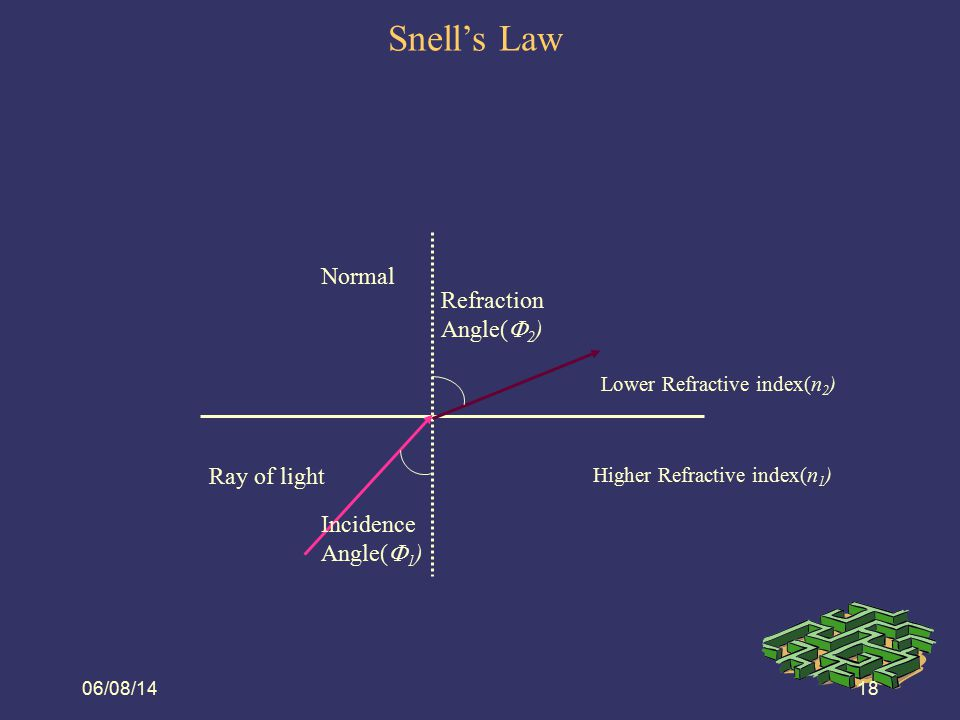 Snell's Law 08/06/14 Normal Refraction Angle(2) Ray of light