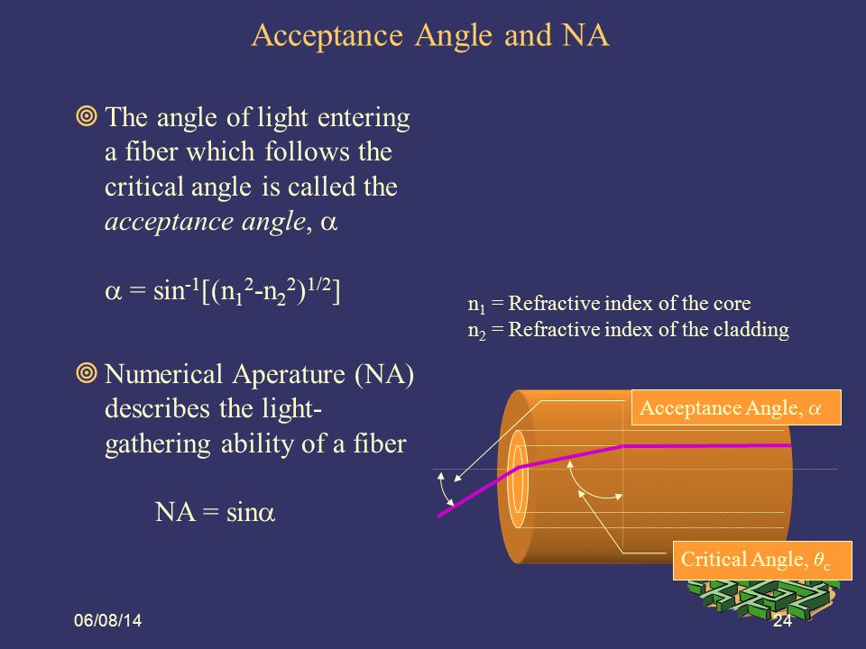 Acceptance Angle and NA