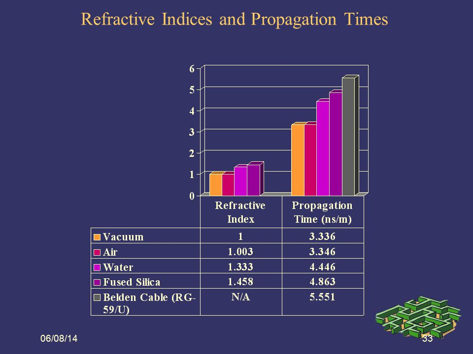Refractive Indices and Propagation Times