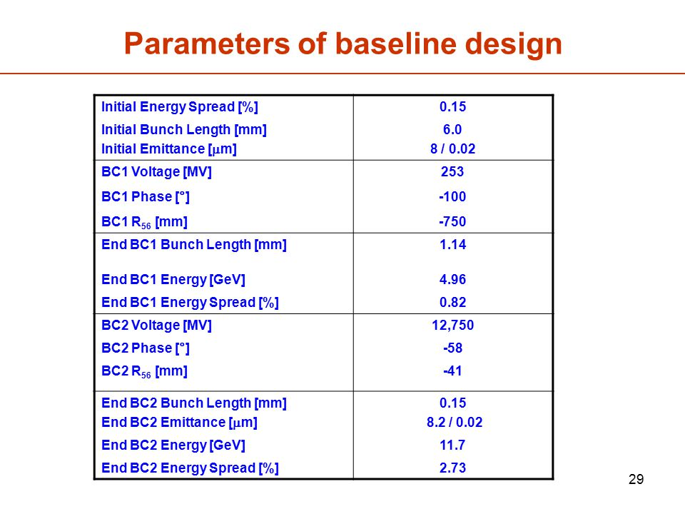 Parameters of baseline design