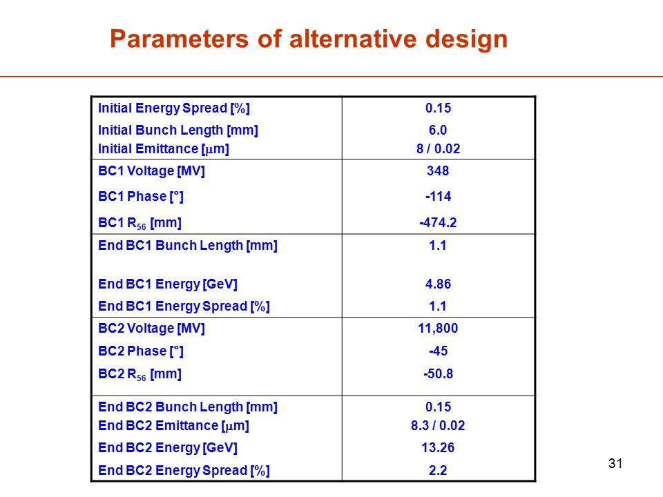 Parameters of alternative design