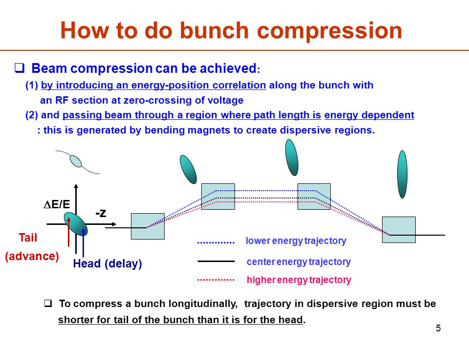 How to do bunch compression