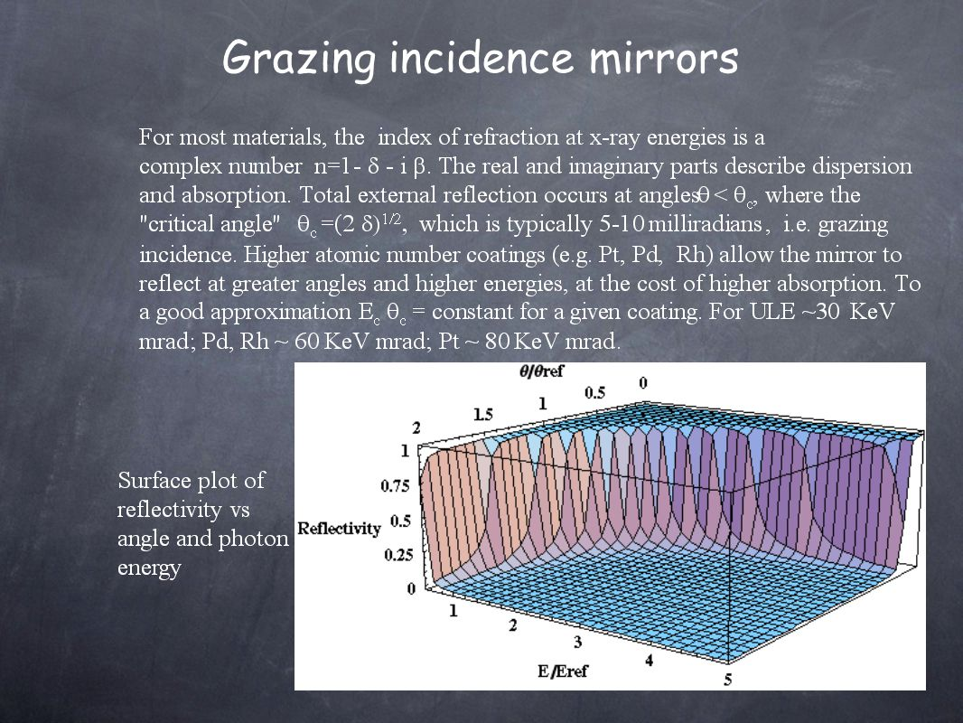 Grazing incidence mirrors