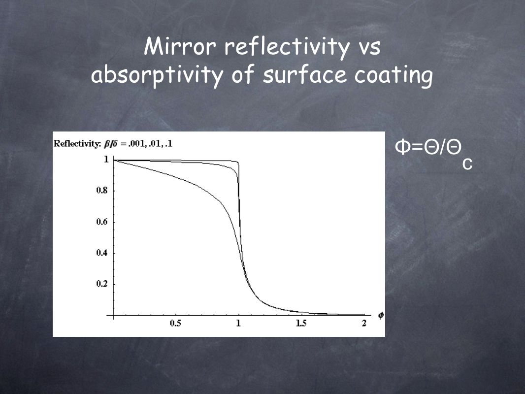 Mirror reflectivity vs absorptivity of surface coating